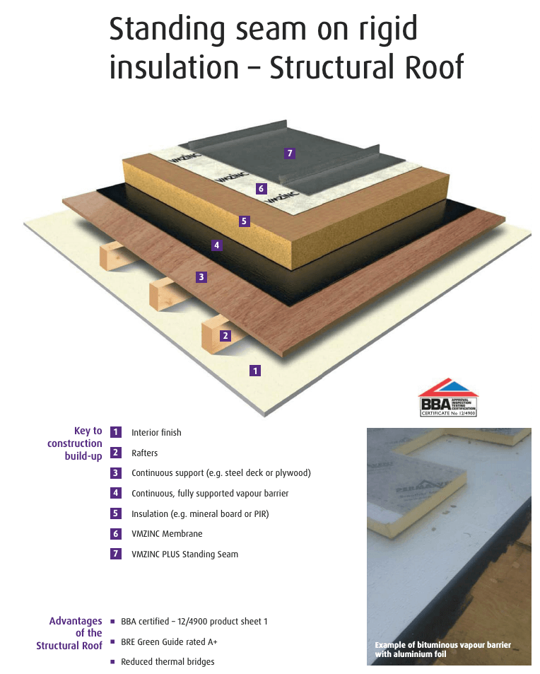 Zinc Roofing Warm Vs Cold Roofing Salmon Solutions